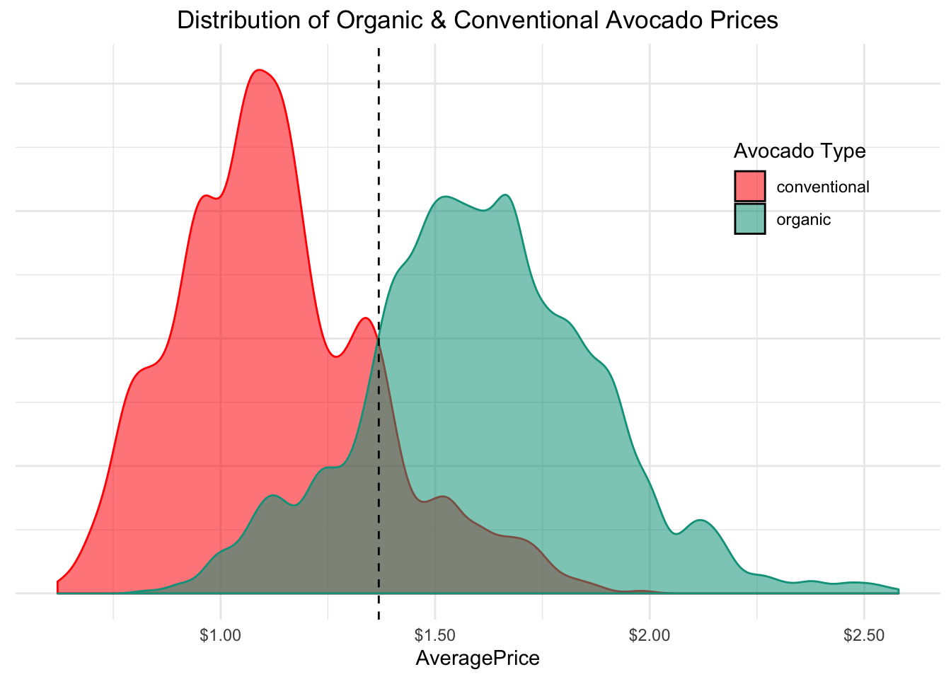 Avocado Market Research
